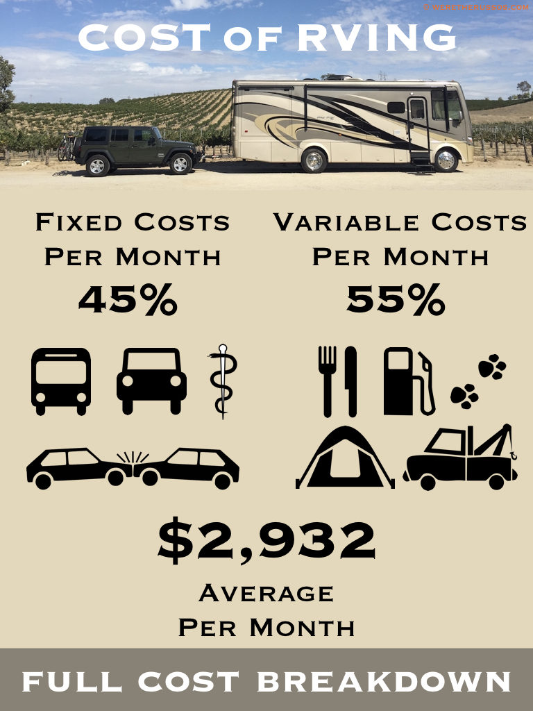 Cost of RVing full cost breakdown