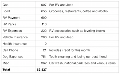 September Expense and Income Report - Expenses