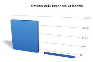 expenses vs income