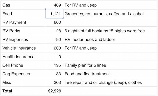 November 2015 Expenses