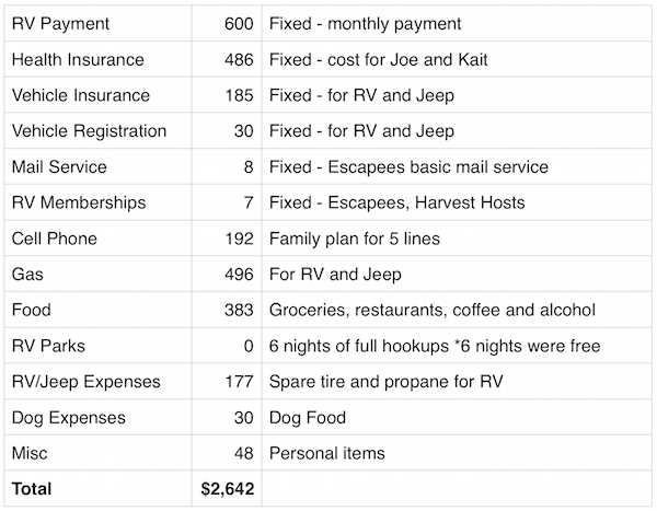 April 2016 Expenses Report