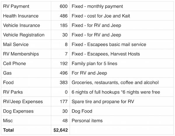 April 2016 Expenses Report