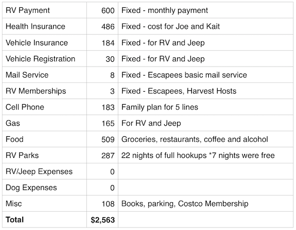 July 2016 Expenses Report