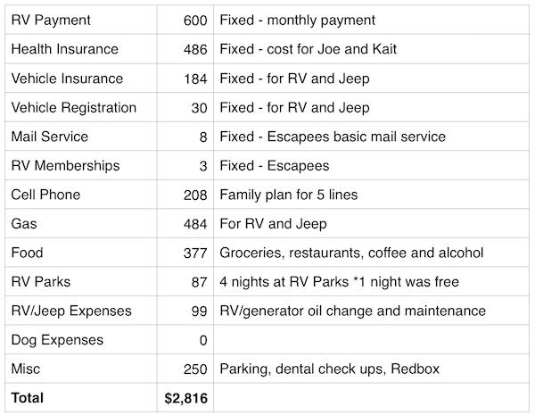 September 2016 Expenses Report